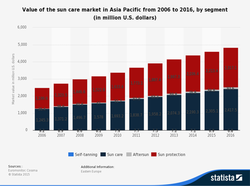 Value+of+Asia-Pacific+Sun+Care+Market+2006-to+2016