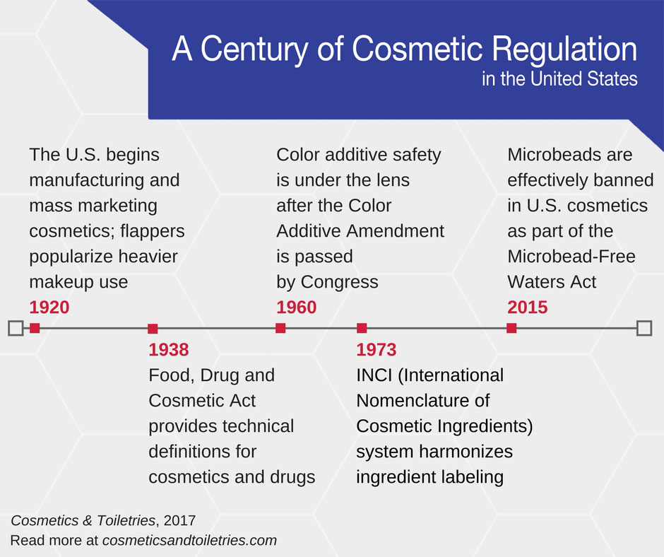 Cosmetic Regulation History Timeline