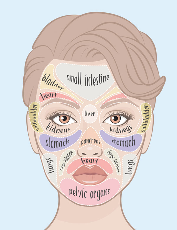 Acne+Face+Map
