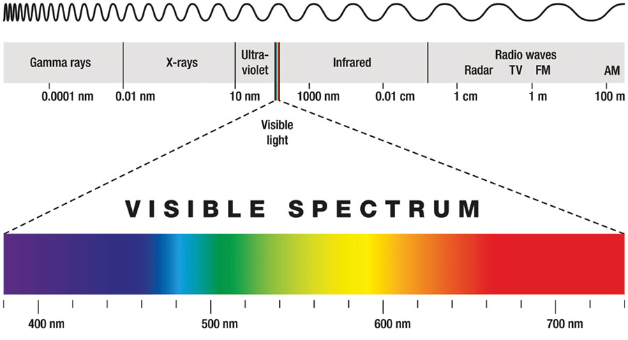The UV spectrum