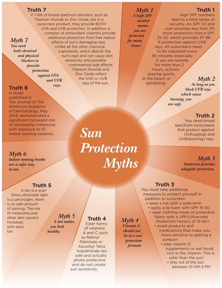 Sun+Protection+Myths