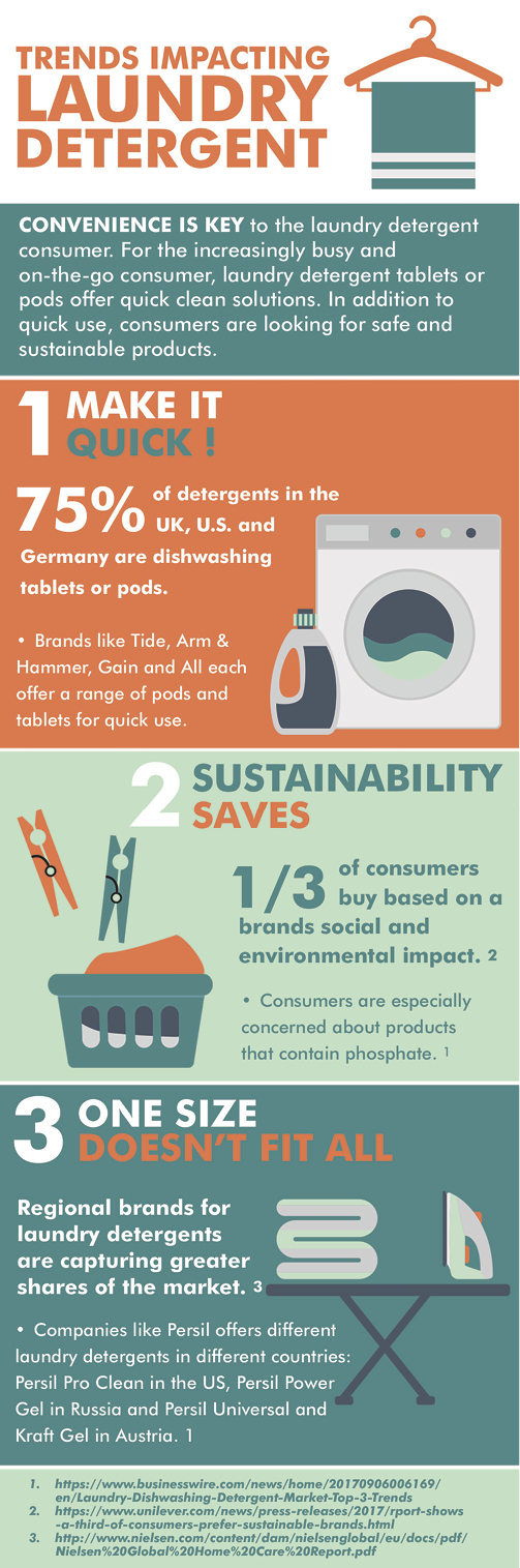 An infographic about laundry detergent