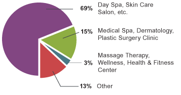 Chart of the type of facilities